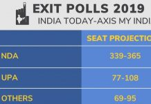 axis-pol-may-india-remove-exit-poll-data-from-website