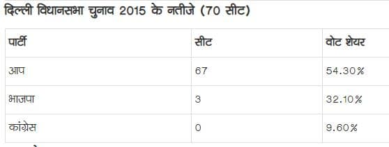 Exit Poll 2020: एक्जिट पोल का सार, दिल्ली में फिर केजरीवाल सरकार