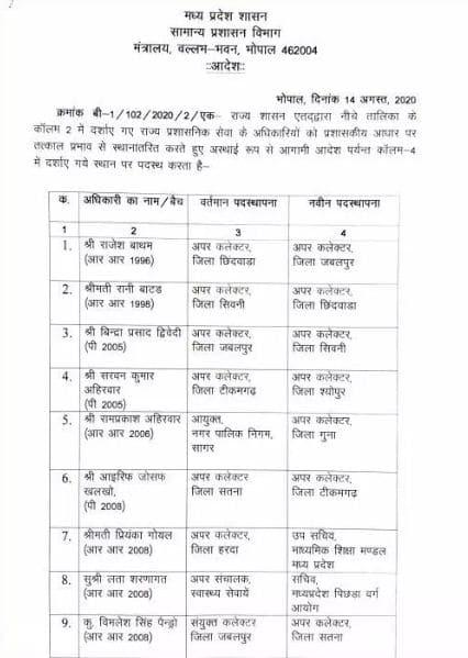 मध्य प्रदेश में राज्य प्रशासनिक सेवा के 37 अफसरों के तबादले, देखिये लिस्ट