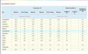 MP Weather Update : मप्र के इन जिलों में गरज-चमक के साथ आज बौछार के आसार
