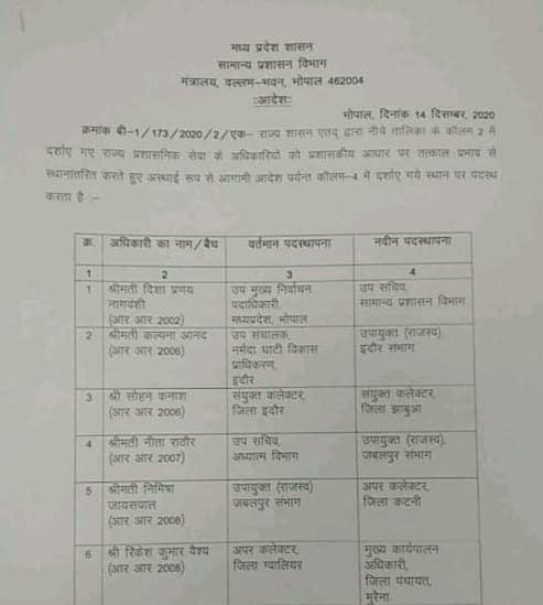मध्य प्रदेश में राज्य प्रशासनिक सेवा के 10 अधिकारियों के तबादले, देखिये लिस्ट