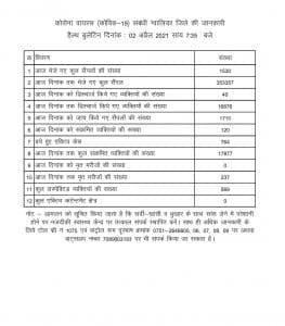 Maharashtra से आए 7 यात्री संक्रमित, इनमें 5 ग्वालियर व 2 भिण्ड के, जिले में फिर निकले 120 पॉजिटिव