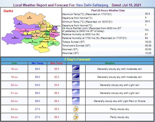 MP Weather Alert: मप्र का मौसम बदला, इन जिलों में आज भारी बारिश के आसार